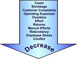 Decrease Retail Costs & Customer Complaints