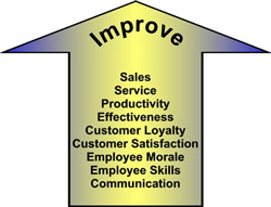 Improve Retail Effectiveness