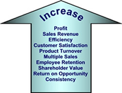 Increase Retail Profit
