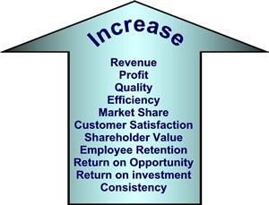 RM-I Increase Business Productivity