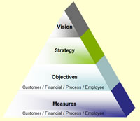 Balanced Scorecard Pyramid